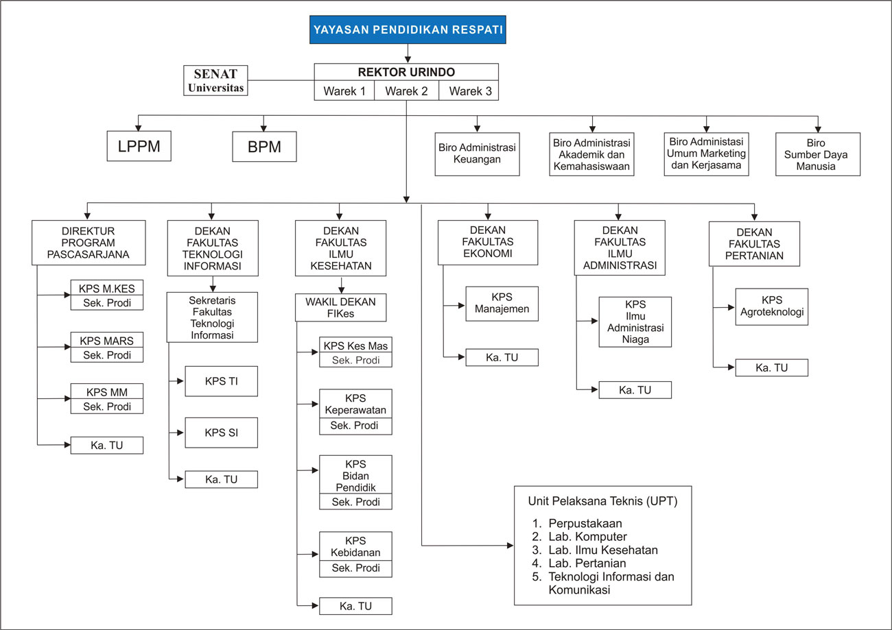 struktur-organisasi-urindo